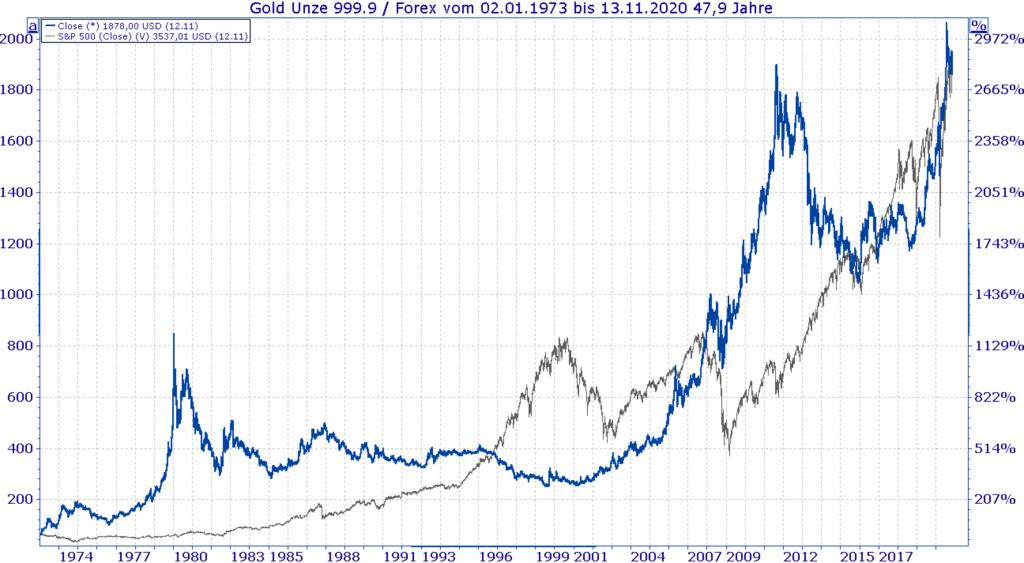 Vergleich Goldpreis und S&P 500 seit 1974 bis heute zeigt Werthaltigkeit beim Investieren in Gold - Chart